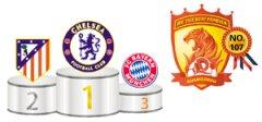 国际足联俱乐部最新排名:恒大世界排名NO.107