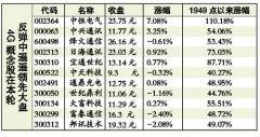 分析称4G未来大规模投资将支撑相关股票增长