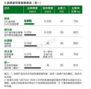 """测评报告一:冈本、倍力乐、杰士邦""""超薄""""避孕套均名不副实"""