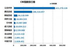 2014年度中国网络游戏企业影响力排行:完美世界占据绝对优势