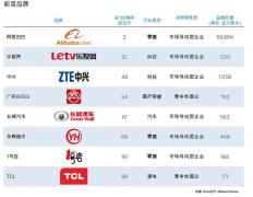 乐视网首登中国品牌百强榜 排名互联网公司第五