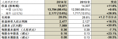中国忠旺2014年纯利增长16.5%至约人民币24.8亿元