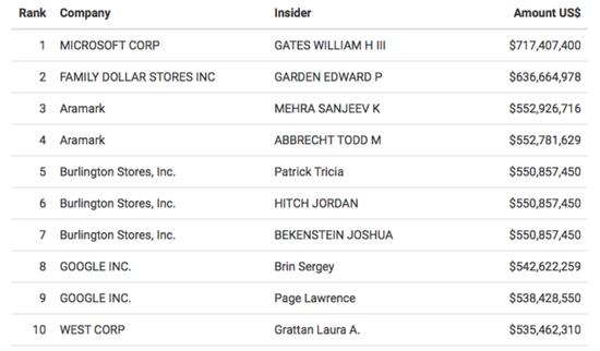 比尔-盖茨今年大量减持微软股票
