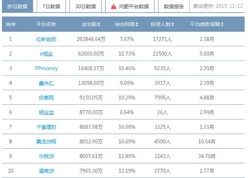 """""""11.11""""千壹理财位列行业第七 仅半年创造6亿销售佳绩"""