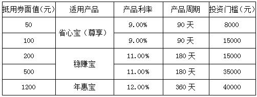 千壹理财:投资返现持续加力 抵用券优惠再次来袭