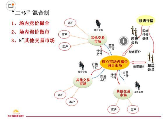 陶行逸:东交所交易模式创新引领行业发展